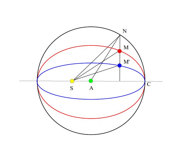 mars 3 ellipses